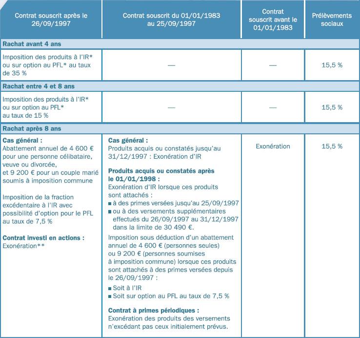fiscalité-de-l'assurance-vie-et-contrat-de-capitalisation