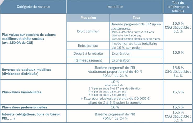fiscalité-des-revenus-1