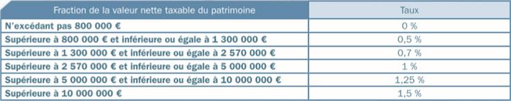 fiscalité-des-revenus-3