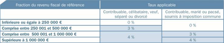 Divitias fiscalit des revenus 2013 - Plafond revenu fiscal de reference 2014 ...